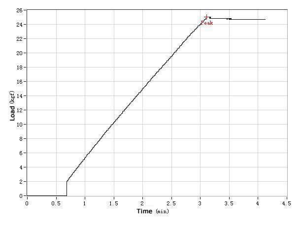 Lateral Stiffness Test - Tubeless Rims