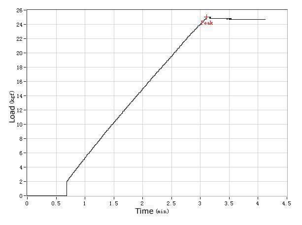 Lateral Stiffness Test-27.5 MTB Rims