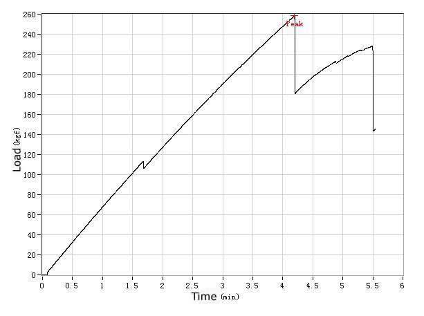 MTB Bikes-Vertical Breaking Test