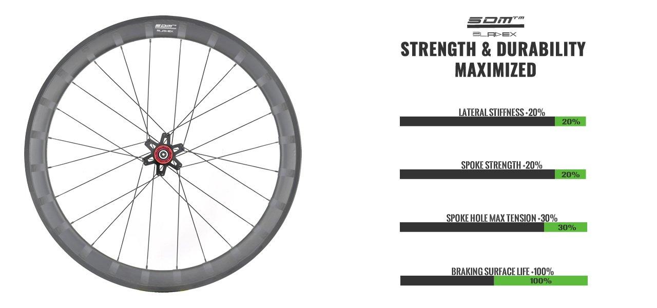 SDM Carbon Wheels