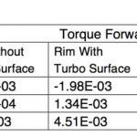 TURBO Rim CFD Result