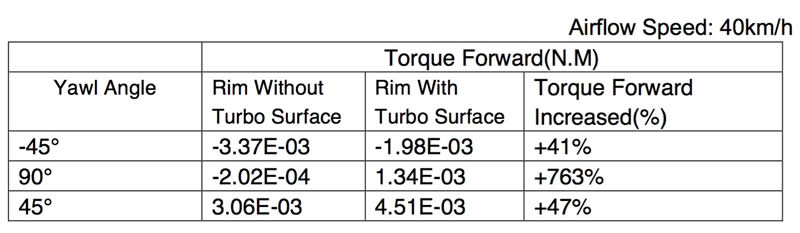 TURBO Rim CFD Result 3